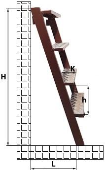 Как правильно определить размеры лестницы